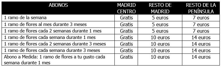 ENVÍOS A DOMICILIO  > Table precio envios 2 > 30/09/2019
